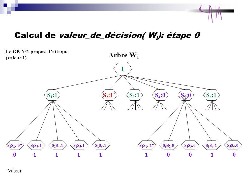 Calcul de valeur_de_décision( W i ): étape 0 Arbre W 1 1 S 1 :1 S 1 S 2 : 0* Le GB N°1 propose lattaque (valeur 1) S 1 S 4 :1S 1 S 3 :1S 1 S 5 :1S 1 S 6 :1 S 2 :1 * S 3 :1S 4 :0S 5 :0S 6 :1 S 5 S 1 : 1*S 5 S 3 :0S 5 S 2 :0S 5 S 4 :1S 5 S 6 :0 Valeur 0111110010