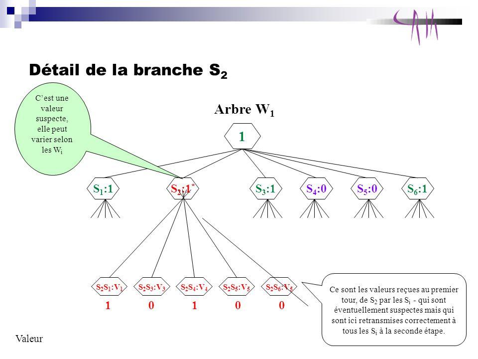 Détail de la branche S 2 Arbre W 1 1 S 1 :1 S 2 :1 * S 3 :1S 4 :0S 5 :0S 6 :1 S 2 S 1 :V 1 S 2 S 4 :V 4 S 2 S 3 :V 3 S 2 S 5 :V 5 S 2 S 6 :V 5 Valeur 10100 Ce sont les valeurs reçues au premier tour, de S 2 par les S i - qui sont éventuellement suspectes mais qui sont ici retransmises correctement à tous les S i à la seconde étape.