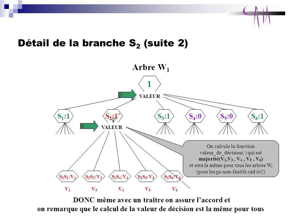 Détail de la branche S 2 (suite 2) Arbre W 1 1 S 1 :1 S 2 :1 * S 3 :1S 4 :0S 5 :0S 6 :1 S 2 S 1 :V 1 S 2 S 4 :V 4 S 2 S 3 :V 3 S 2 S 5 :V 5 S 2 S 6 :V 6 V1V1 V3V3 V4V4 V5V5 V6V6 On calcule la fonction valeur_de_décision( ) qui est majorité(V 1,V 3, V 4, V 5, V 6 ) et sera la même pour tous les arbres W i (pour les ps non-fautifs càd i2) DONC même avec un traître on assure laccord et on remarque que le calcul de la valeur de décision est la même pour tous VALEUR