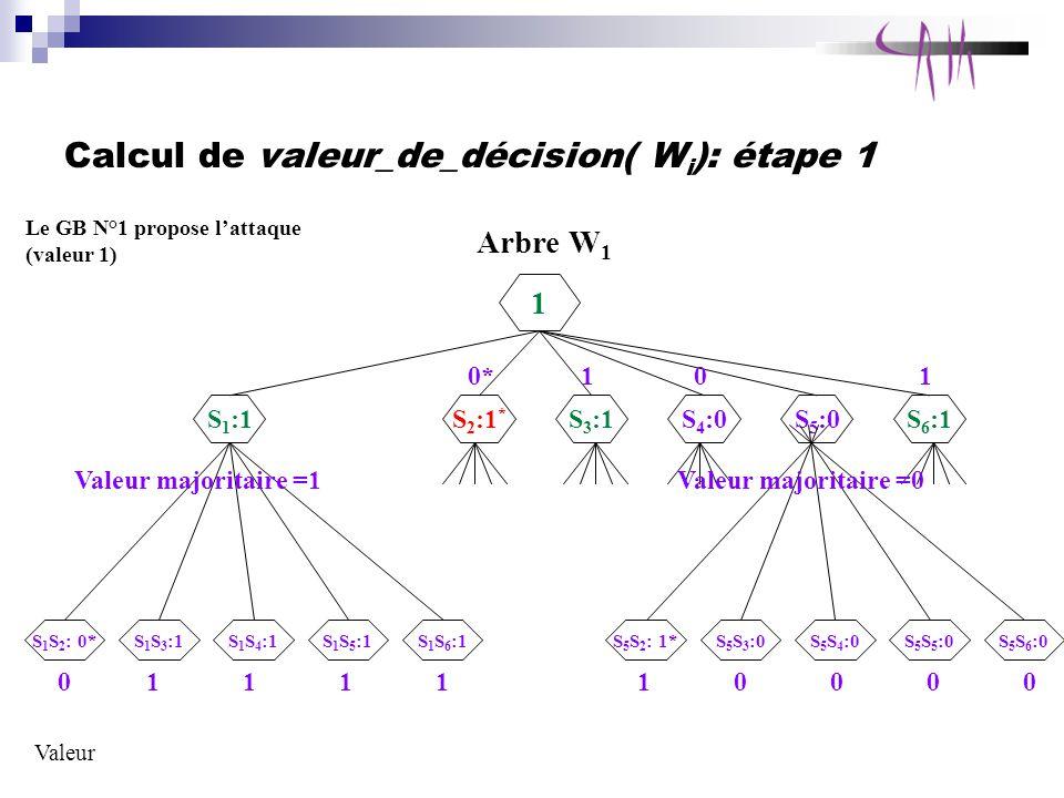 Calcul de valeur_de_décision( W i ): étape 1 Arbre W 1 1 S 1 :1 S 1 S 2 : 0* Le GB N°1 propose lattaque (valeur 1) S 1 S 4 :1S 1 S 3 :1S 1 S 5 :1S 1 S 6 :1 S 2 :1 * S 3 :1S 4 :0S 5 :0S 6 :1 S 5 S 2 : 1*S 5 S 4 :0S 5 S 3 :0S 5 S 5 :0S 5 S 6 :0 Valeur 0111110000 Valeur majoritaire =1Valeur majoritaire =0 0*101