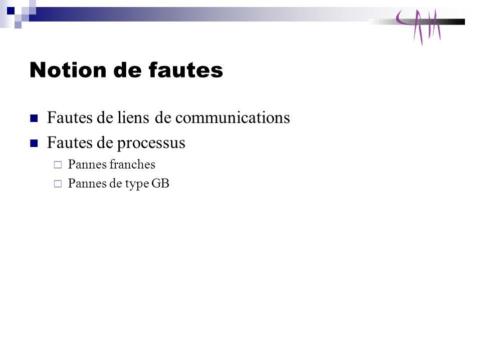 Notion de fautes Fautes de liens de communications Fautes de processus Pannes franches Pannes de type GB