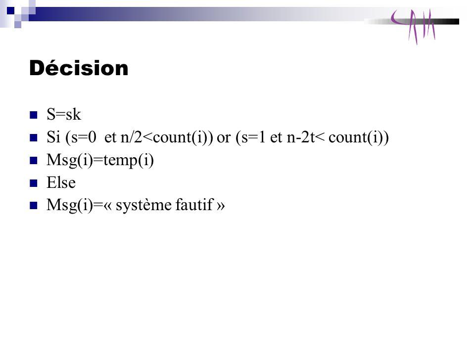 Décision S=sk Si (s=0 et n/2<count(i)) or (s=1 et n-2t< count(i)) Msg(i)=temp(i) Else Msg(i)=« système fautif »