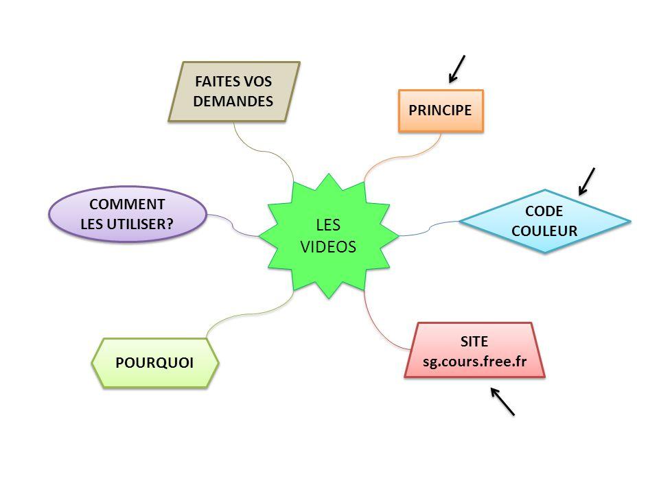 SITE sg.cours.free.fr SITE sg.cours.free.fr POURQUOI COMMENT LES UTILISER.