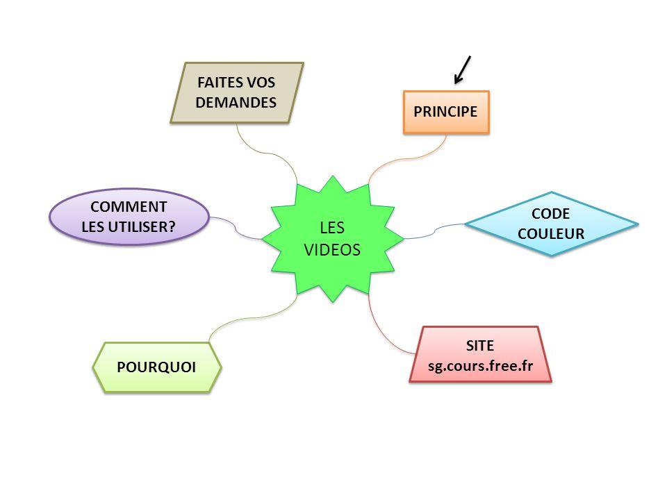 LES VIDEOS 1 chapitre numérotées SITE sg.cours.free.fr SITE sg.cours.free.fr incluses Exos Cours Plusieurs vidéos