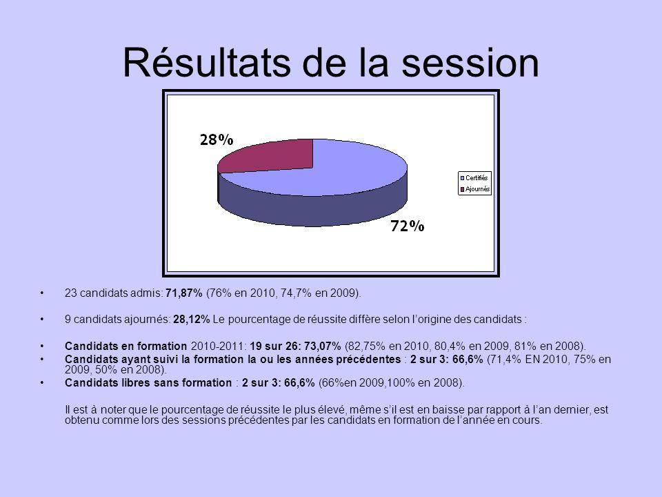 Résultats de la session 23 candidats admis: 71,87% (76% en 2010, 74,7% en 2009).