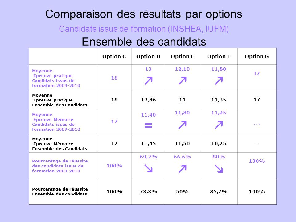 Comparaison des résultats par options Candidats issus de formation (INSHEA, IUFM) Ensemble des candidats Option COption DOption EOption FOption G Moye