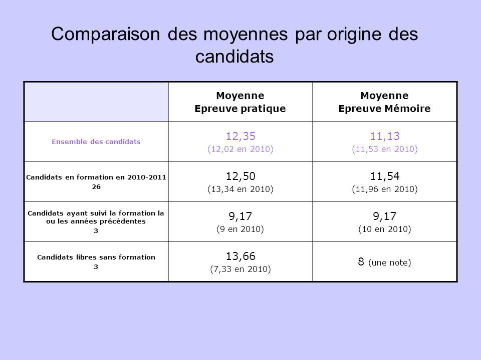 Comparaison des moyennes par origine des candidats Moyenne Epreuve pratique Moyenne Epreuve Mémoire Ensemble des candidats 12,35 (12,02 en 2010) 11,13 (11,53 en 2010) Candidats en formation en 2010-2011 26 12,50 (13,34 en 2010) 11,54 (11,96 en 2010) Candidats ayant suivi la formation la ou les années précédentes 3 9,17 (9 en 2010) 9,17 (10 en 2010) Candidats libres sans formation 3 13,66 (7,33 en 2010) 8 (une note)