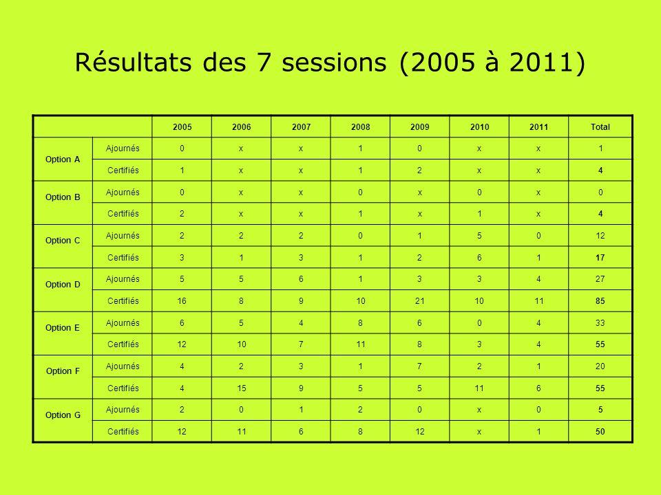 Résultats des 7 sessions (2005 à 2011) 2005200620072008200920102011Total Option A Ajournés0xx10xx1 Certifiés1xx12xx4 Option B Ajournés0xx0x0x0 Certifiés2xx1x1x4 Option C Ajournés222015012 Certifiés313126117 Option D Ajournés556133427 Certifiés16891021101185 Option E Ajournés654860433 Certifiés121071183455 Option F Ajournés423172120 Certifiés41595511655 Option G Ajournés20120x05 Certifiés12116812x150