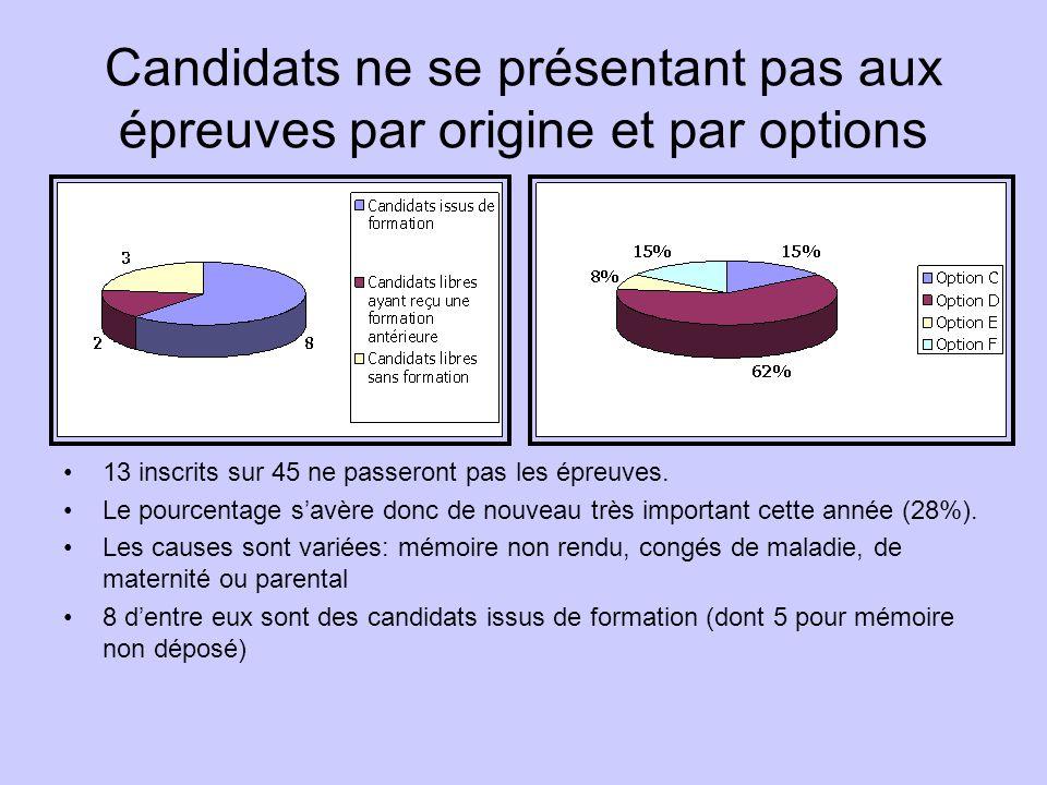 Candidats ne se présentant pas aux épreuves par origine et par options 13 inscrits sur 45 ne passeront pas les épreuves.