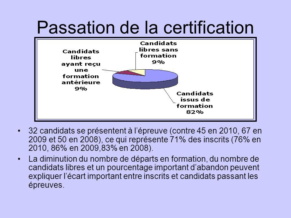 Passation de la certification 32 candidats se présentent à lépreuve (contre 45 en 2010, 67 en 2009 et 50 en 2008), ce qui représente 71% des inscrits (76% en 2010, 86% en 2009,83% en 2008).