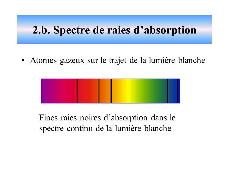 Spectre de bande dabsorption