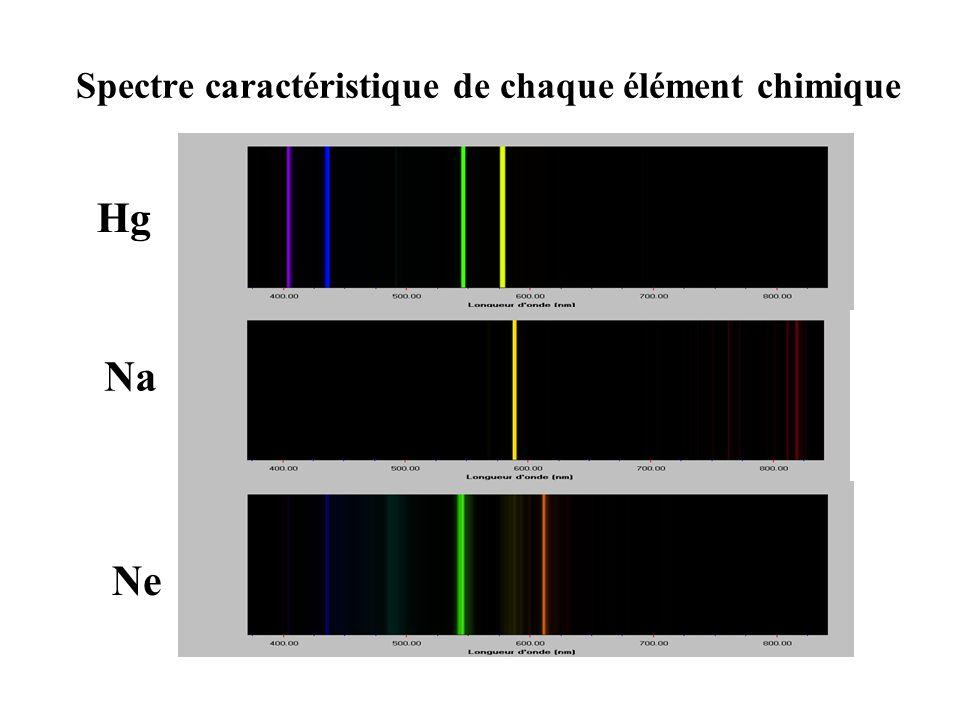 Lampe à vapeur de sodium Spectre de raies démission Quasi monochromatique