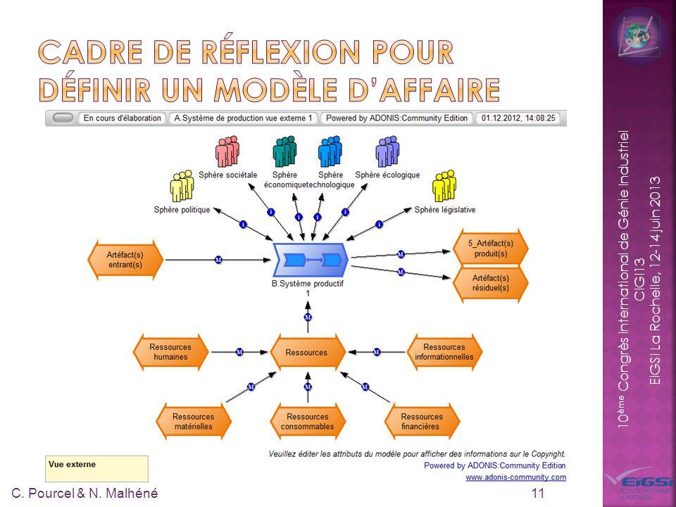 10 ème Congrès International de Génie Industriel CIGI13 EIGSI La Rochelle, 12-14 juin 2013 11 C.