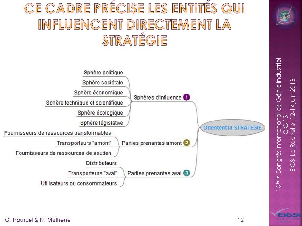 10 ème Congrès International de Génie Industriel CIGI13 EIGSI La Rochelle, 12-14 juin 2013 12 C. Pourcel & N. Malhéné