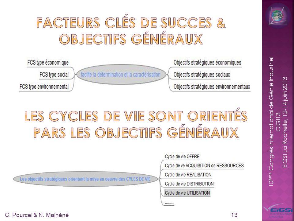 10 ème Congrès International de Génie Industriel CIGI13 EIGSI La Rochelle, 12-14 juin 2013 13 C. Pourcel & N. Malhéné