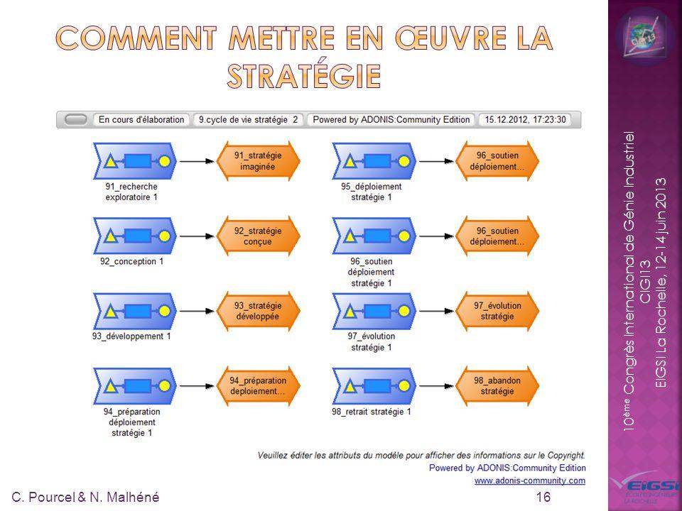 10 ème Congrès International de Génie Industriel CIGI13 EIGSI La Rochelle, 12-14 juin 2013 16 C. Pourcel & N. Malhéné