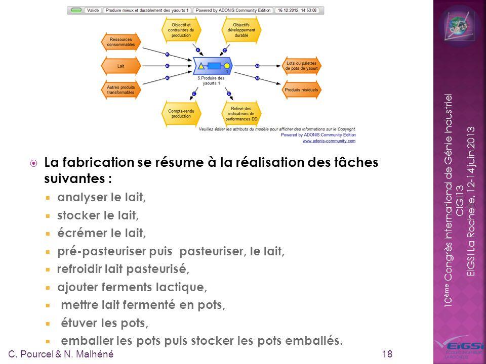 10 ème Congrès International de Génie Industriel CIGI13 EIGSI La Rochelle, 12-14 juin 2013 La fabrication se résume à la réalisation des tâches suivan