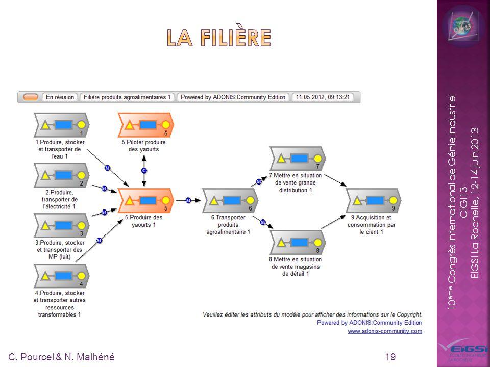 10 ème Congrès International de Génie Industriel CIGI13 EIGSI La Rochelle, 12-14 juin 2013 19 C. Pourcel & N. Malhéné