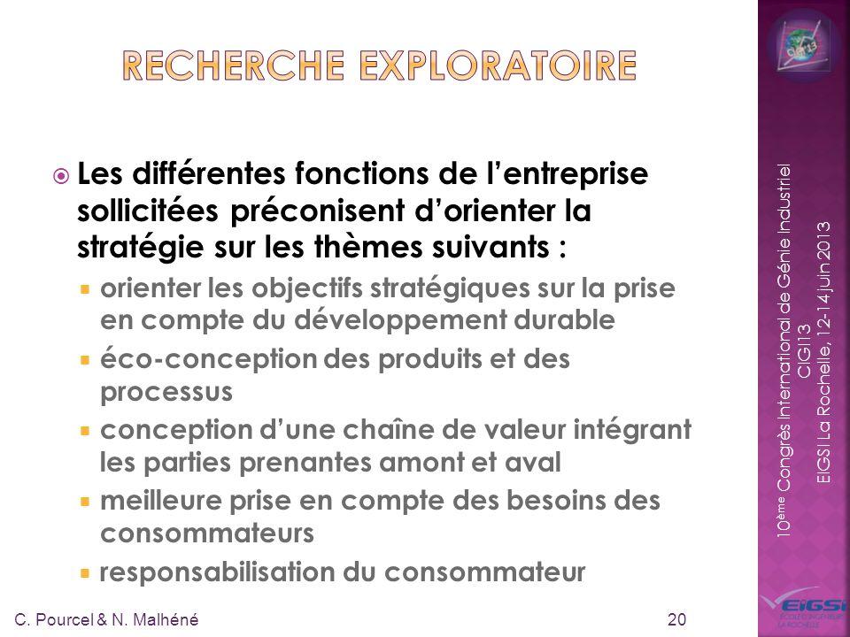 10 ème Congrès International de Génie Industriel CIGI13 EIGSI La Rochelle, 12-14 juin 2013 Les différentes fonctions de lentreprise sollicitées précon