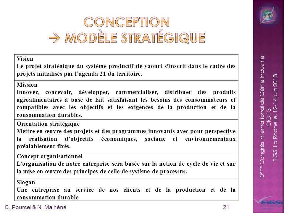 10 ème Congrès International de Génie Industriel CIGI13 EIGSI La Rochelle, 12-14 juin 2013 21 Vision Le projet stratégique du système productif de yaourt sinscrit dans le cadre des projets initialisés par lagenda 21 du territoire.