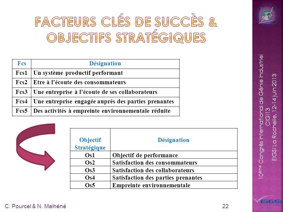 10 ème Congrès International de Génie Industriel CIGI13 EIGSI La Rochelle, 12-14 juin 2013 22 FcsDésignation Fcs1Un système productif performant Fcs2Etre à lécoute des consommateurs Fcs3Une entreprise à lécoute de ses collaborateurs Fcs4Une entreprise engagée auprès des parties prenantes Fcs5Des activités à empreinte environnementale réduite Objectif Stratégique Désignation Os1Objectif de performance Os2Satisfaction des consommateurs Os3Satisfaction des collaborateurs Os4Satisfaction des parties prenantes Os5Empreinte environnementale C.