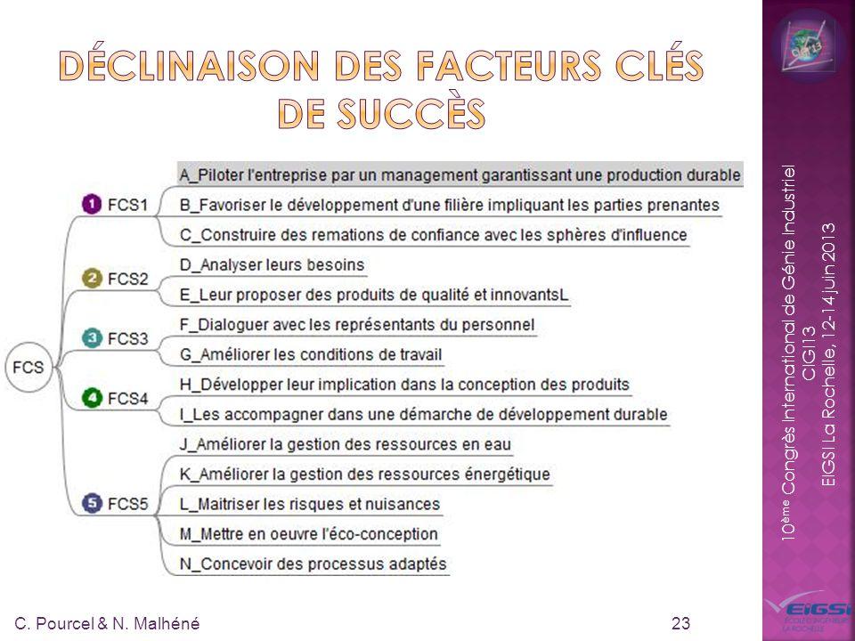 10 ème Congrès International de Génie Industriel CIGI13 EIGSI La Rochelle, 12-14 juin 2013 23 C. Pourcel & N. Malhéné
