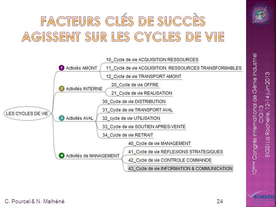 10 ème Congrès International de Génie Industriel CIGI13 EIGSI La Rochelle, 12-14 juin 2013 24 C. Pourcel & N. Malhéné