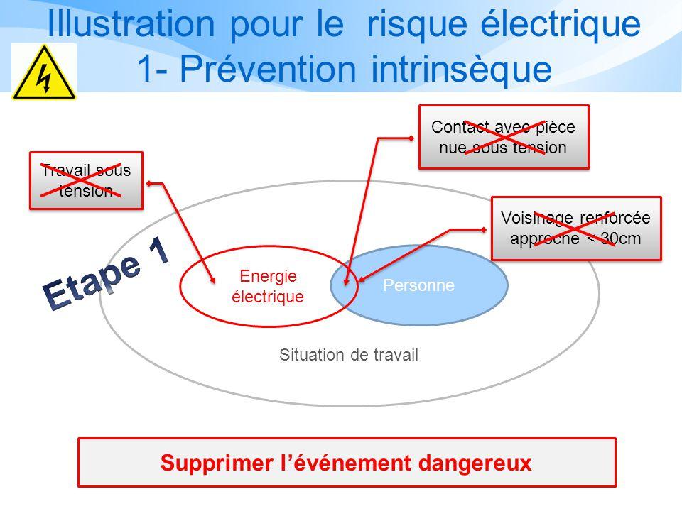 Principes mis en œuvre pour le risque électrique Suivant le type dOPERATION choisi et après analyse, les principes mis en œuvre pour mettre en sécurit