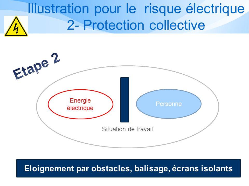 Illustration pour le risque électrique 1- Prévention intrinsèque Personne Energie électrique Situation de travail Supprimer lévénement dangereux Trava