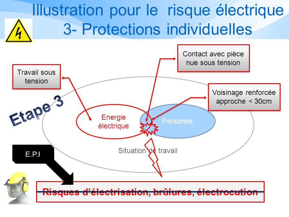 Illustration pour le risque électrique 2- Protection collective Personne Energie électrique Situation de travail Eloignement par obstacles, balisage,
