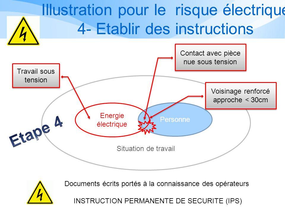 Illustration pour le risque électrique 3- Protections individuelles Personne Energie électrique Situation de travail Travail sous tension Contact avec