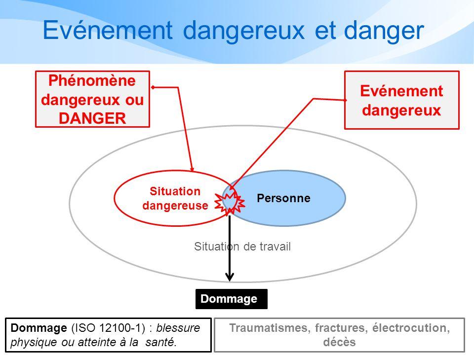 Processus dapparition dun dommage Personne Phénomène dangereux Situation dangereuse Situation de travail Phénomène dangereux (ISO 12100-1) : source po