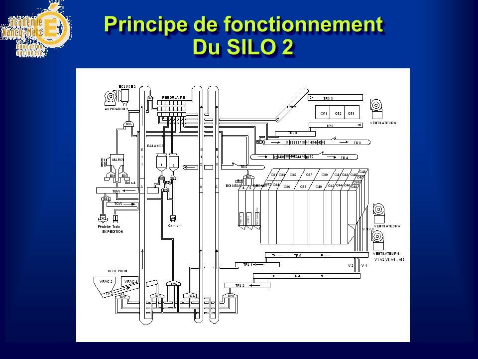 Principe de fonctionnement Du SILO 2