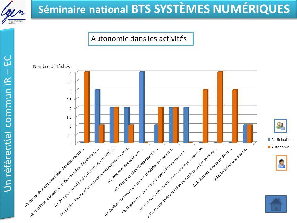 Eléments de constat Séminaire national BTS SYSTÈMES NUMÉRIQUES Autonomie dans les activités Nombre de tâches
