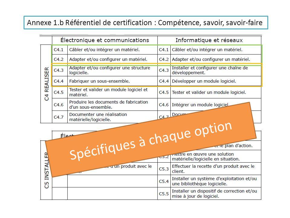 Annexe 1.b Référentiel de certification : Compétence, savoir, savoir-faire Spécifiques à chaque option