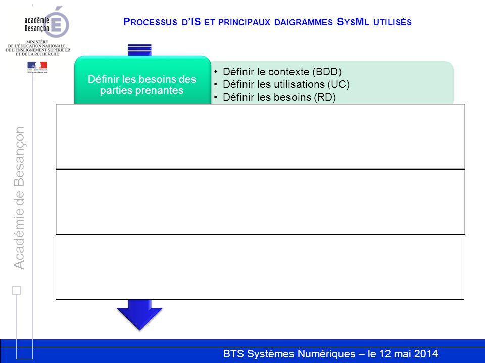 BTS Systèmes Numériques – le 12 mai 2014 Académie de Besançon P ROCESSUS D IS ET PRINCIPAUX DAIGRAMMES S YS M L UTILISÉS Définir le contexte (BDD) Déf