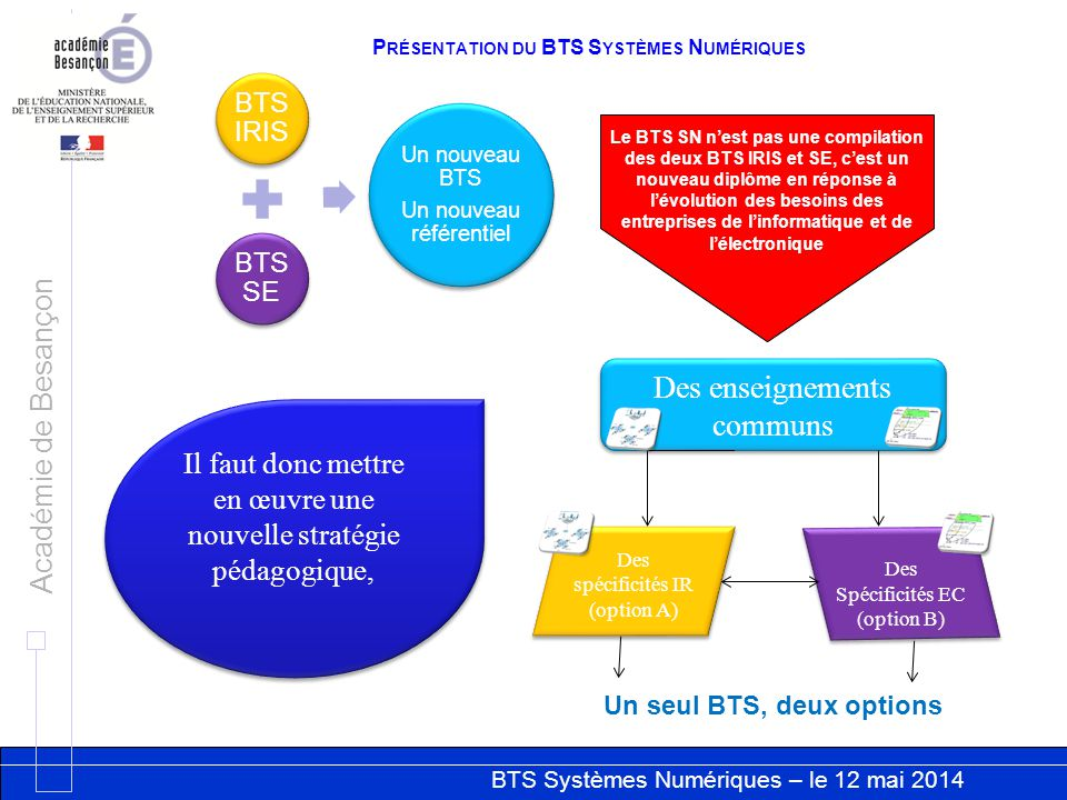 Séminaire national BTS SYSTÈMES NUMÉRIQUES Sciences physiques RNR STI 2014