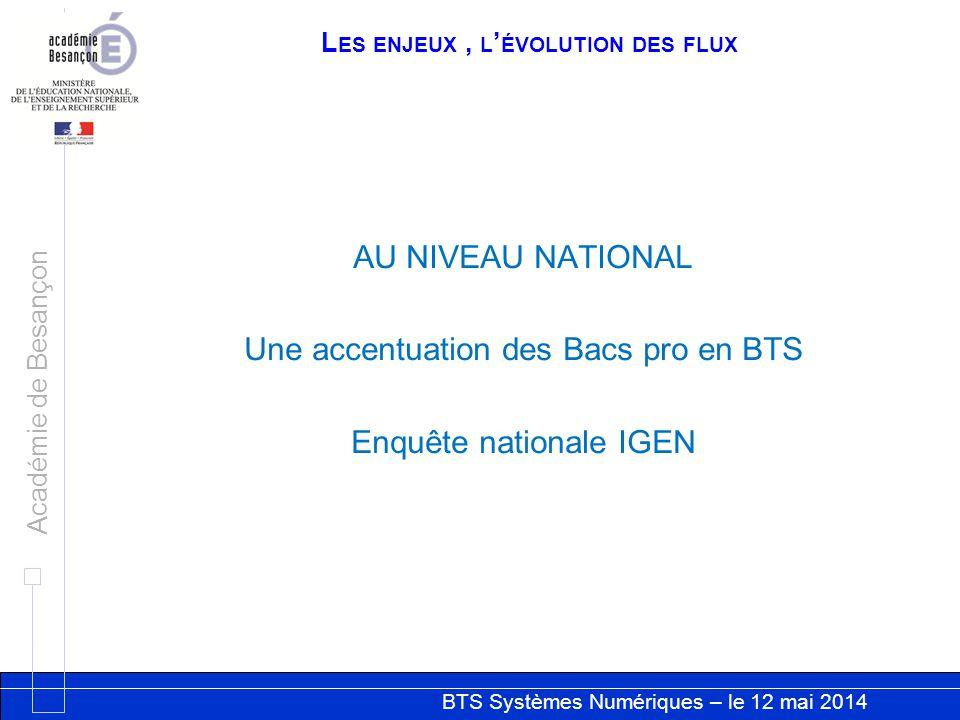 BTS Systèmes Numériques – le 12 mai 2014 Académie de Besançon L ES ENJEUX, L ÉVOLUTION DES FLUX AU NIVEAU NATIONAL Une accentuation des Bacs pro en BT