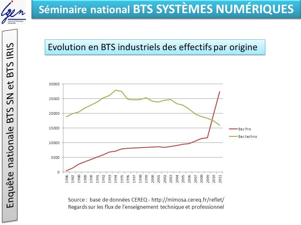 Eléments de constat Séminaire national BTS SYSTÈMES NUMÉRIQUES Origine des étudiants Echantillon : 37 établissements sur 15 académies