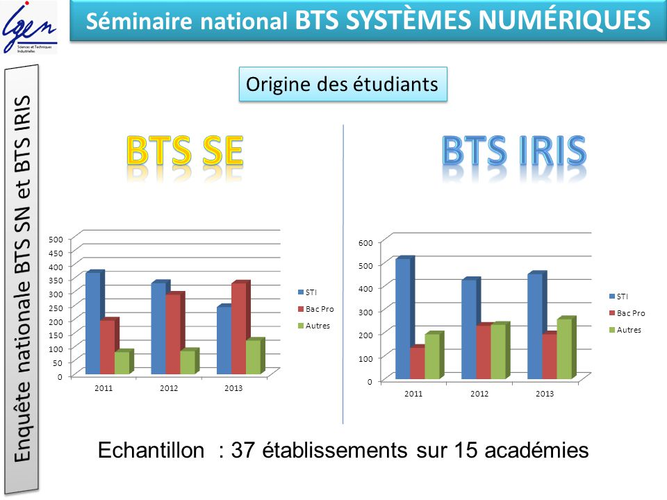 Eléments de constat Séminaire national BTS SYSTÈMES NUMÉRIQUES Compétences spécifiques