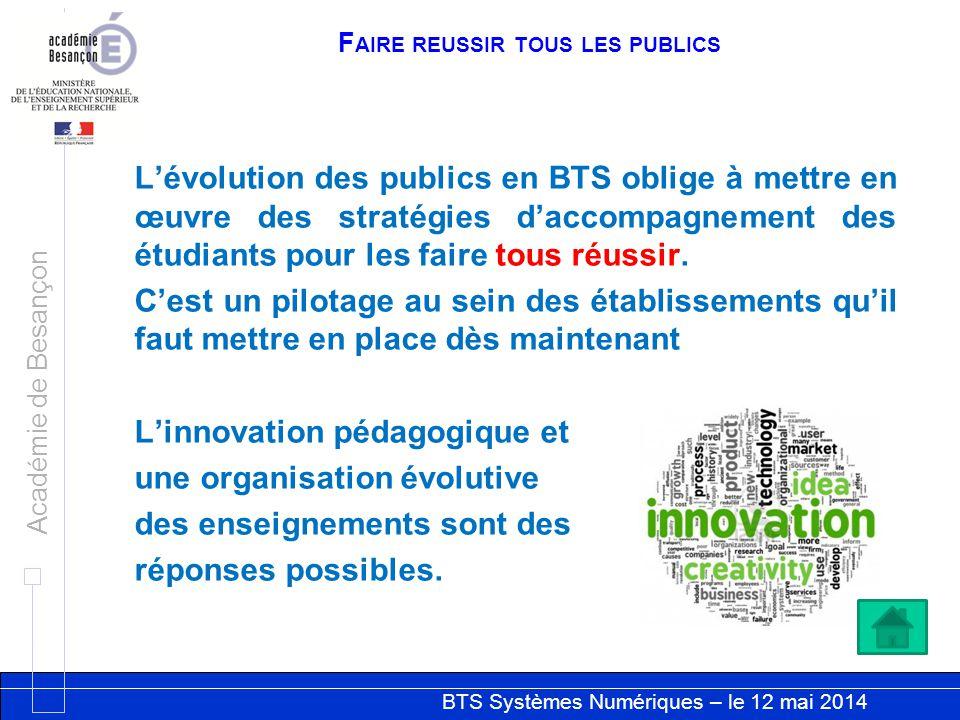 BTS Systèmes Numériques – le 12 mai 2014 Académie de Besançon F AIRE REUSSIR TOUS LES PUBLICS Lévolution des publics en BTS oblige à mettre en œuvre d