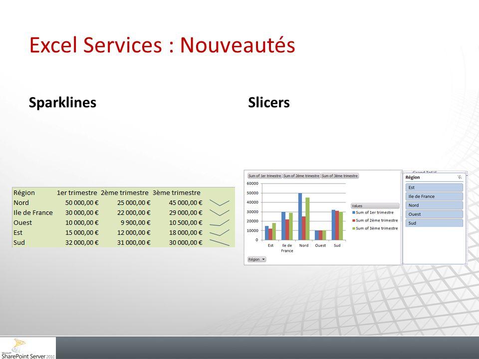 Excel Services : Nouveautés SparklinesSlicers