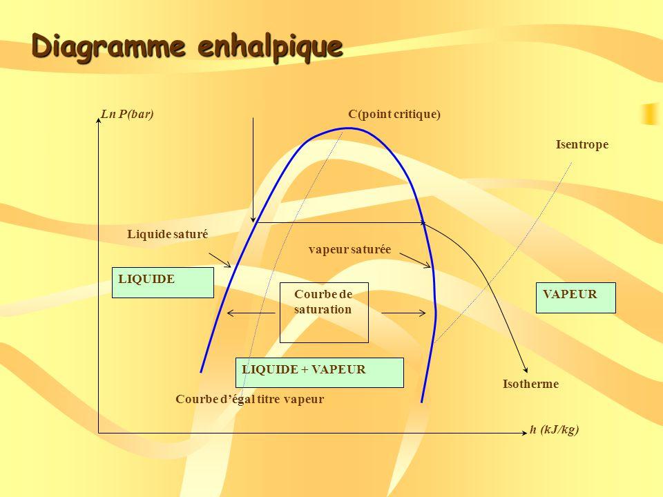 Diagramme enhalpique Isentrope Isotherme h (kJ/kg) Ln P(bar) Courbe de saturation Liquide saturé vapeur saturée C(point critique) Courbe dégal titre vapeur LIQUIDE LIQUIDE + VAPEUR VAPEUR