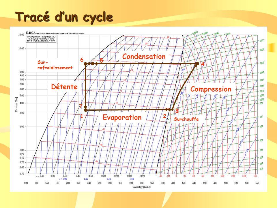 Tracé dun cycle 12 3 4 5 6 7 Evaporation Surchauffe Compression Condensation Sur- refroidissement Détente
