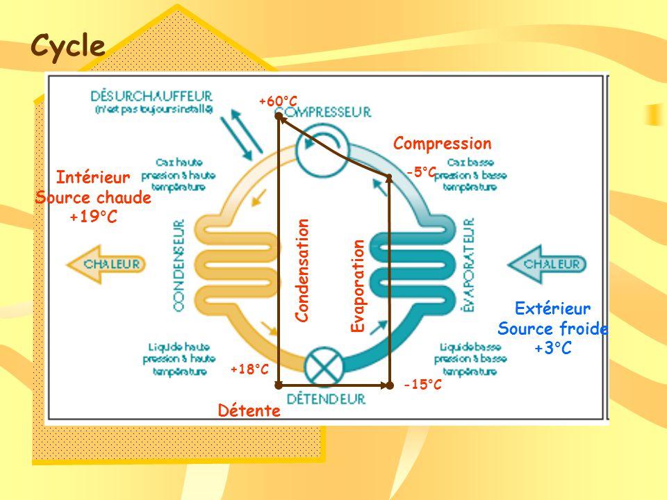 Cycle -15°C -5°C +60°C +18°C Evaporation Compression Condensation Détente Extérieur Source froide +3°C Intérieur Source chaude +19°C