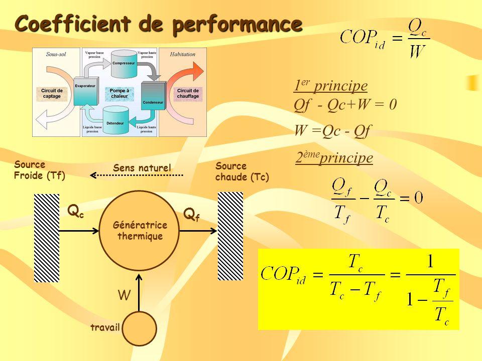 travail QfQf QcQc W Source chaude (Tc) Source Froide (Tf) Génératrice thermique Sens naturel Coefficient de performance 1 er principe Qf - Qc+W = 0 W =Qc - Qf 2 ème principe