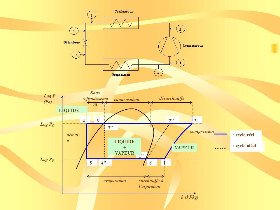 1 3 4 2 LIQUIDE Sous refroidisseme nt condensation désurchauffe surchauffe à laspiration évaporation 2 16 43 5 h (kJ/kg) Log P (Pa) LIQUIDE + VAPEUR Log P C Log P F compression détent e : cycle réel : cycle idéal