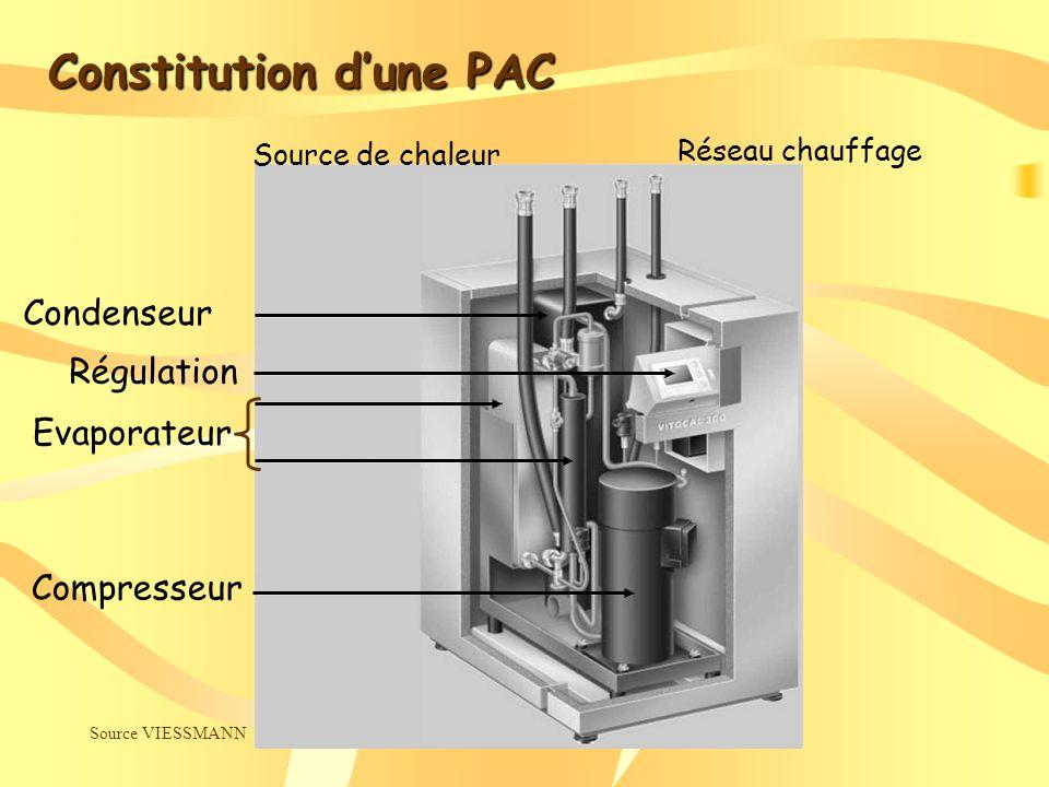 Source VIESSMANN Compresseur Evaporateur Régulation Condenseur Source de chaleur Réseau chauffage Constitution dune PAC
