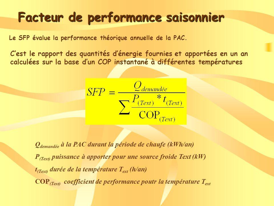 Facteur de performance saisonnier Le SFP évalue la performance théorique annuelle de la PAC.