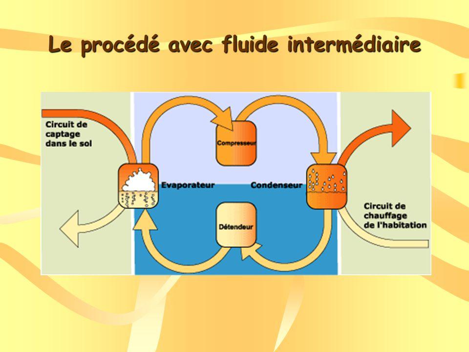 Le procédé avec fluide intermédiaire